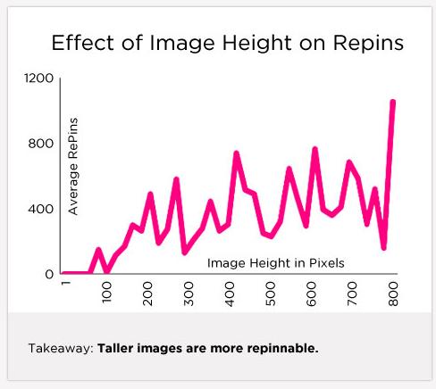 Effects of Tweet Length on Retweet on Twitter