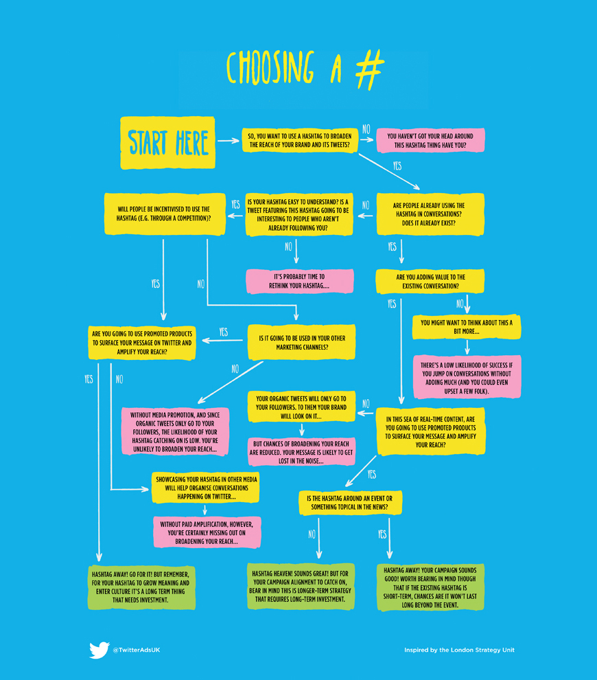 How to choose a Hashtag