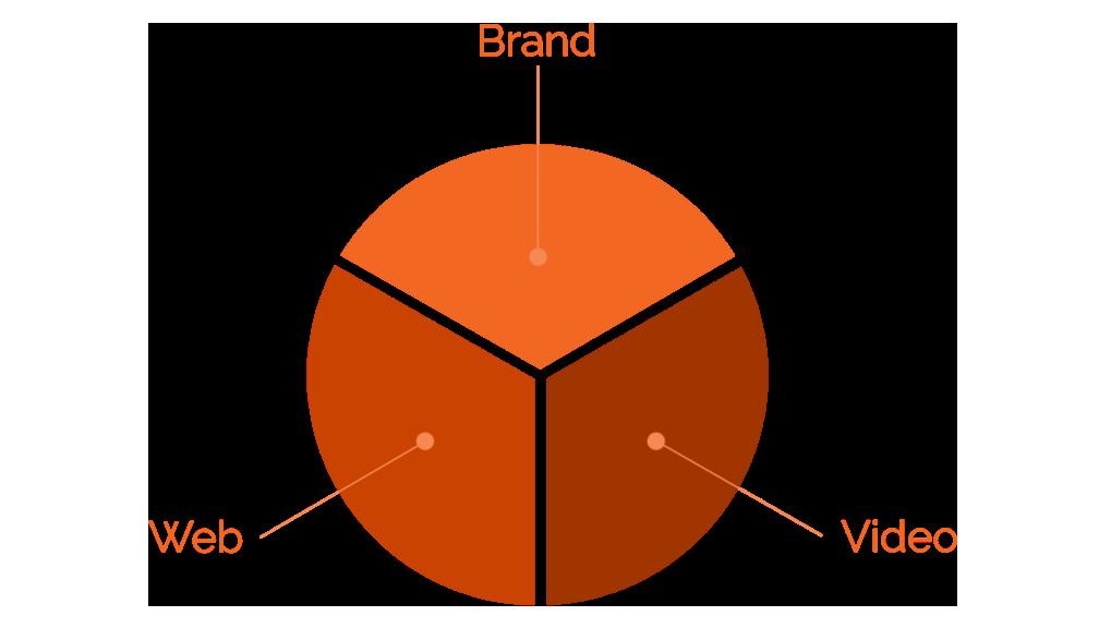 Essential Marketing Strategies.png