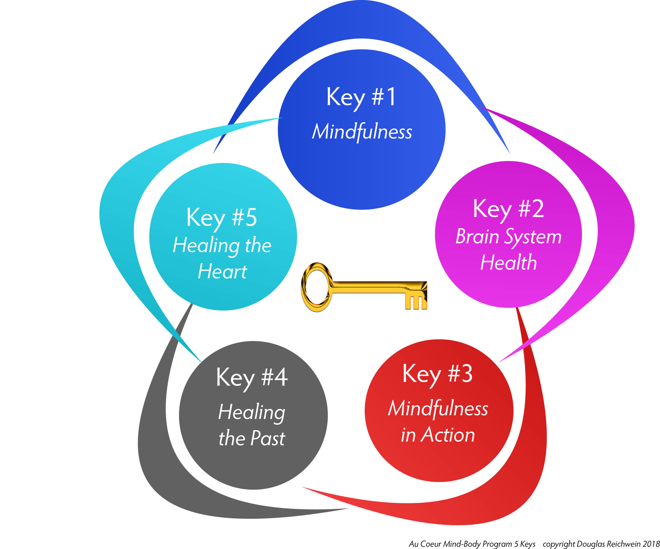 brain health keys.jpg