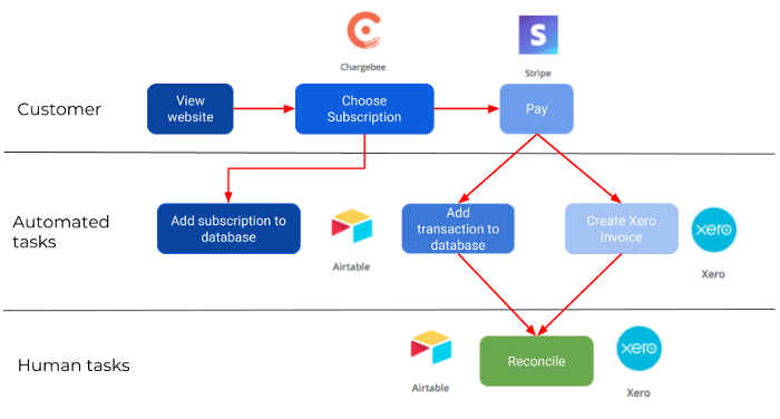enspiral subscriptions process map.png