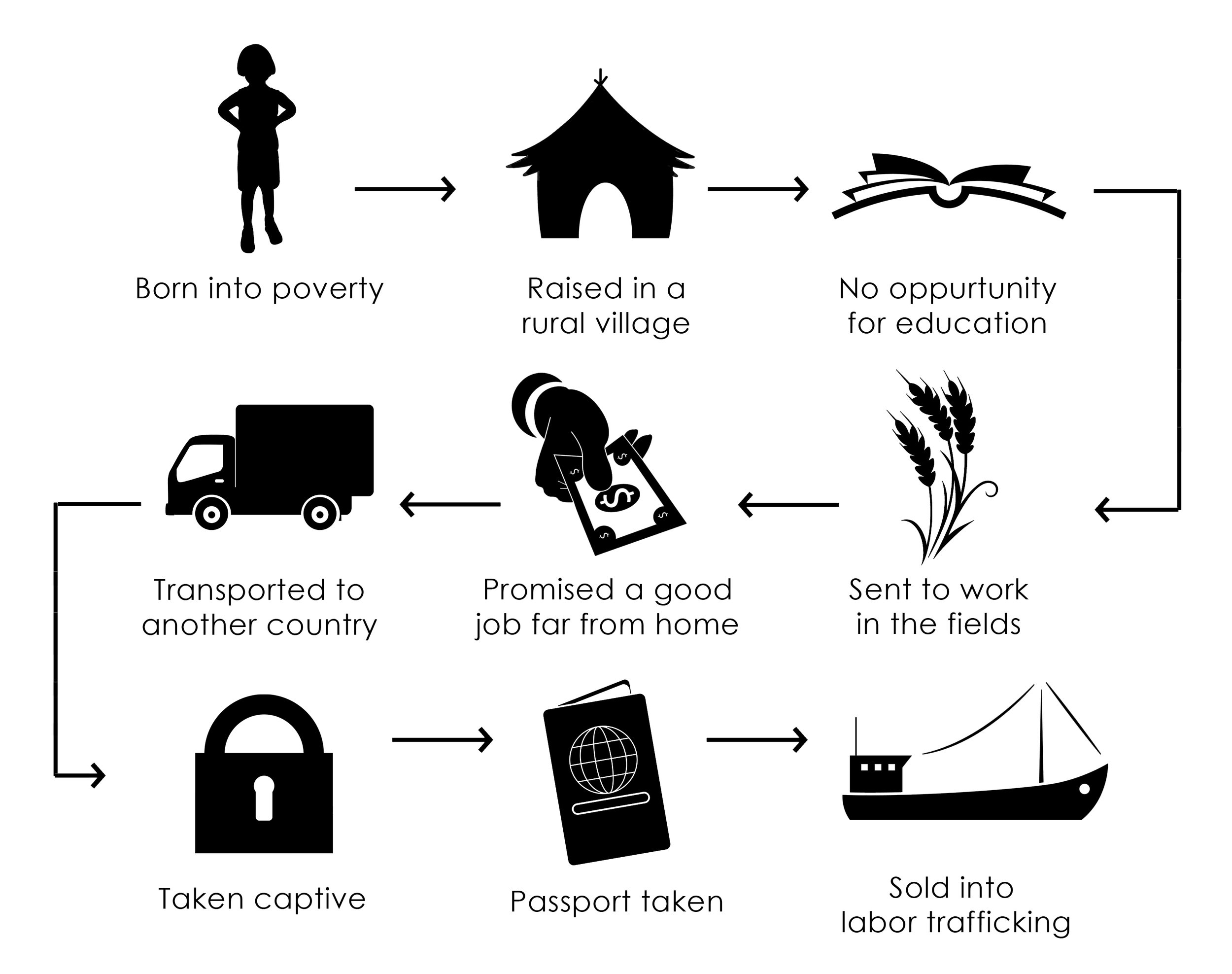 Shear Love Infograph 3 (labor trafficking).jpg