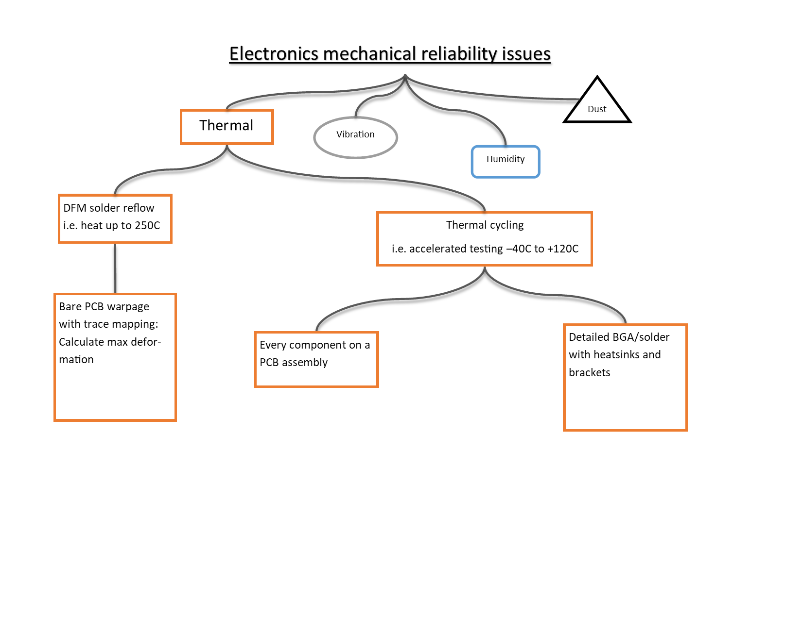 Electronics reliability flow chart thermal H.png