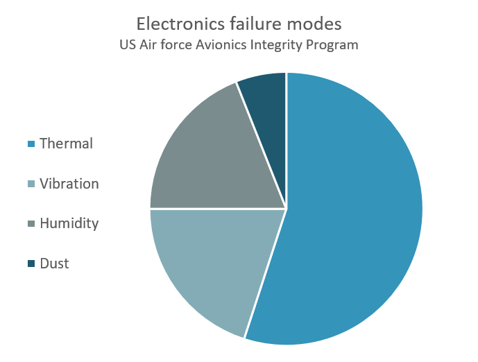 Electronics failure modes.png