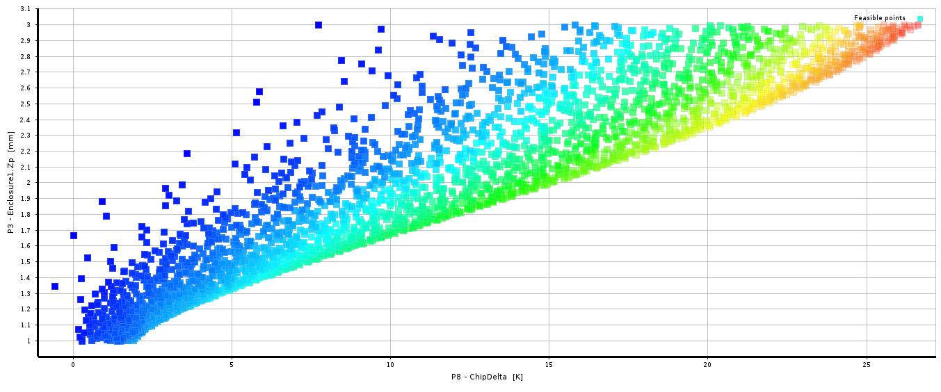 Chip temperature error vs distance to wall