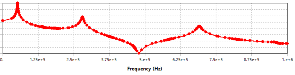 Frequency response of a MEMS system. The height of the peaks depends on the damping… so what's the damping ratio?