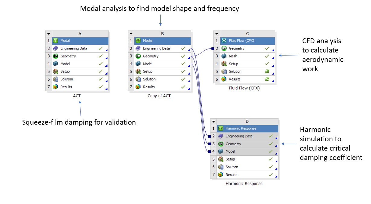 ANSYS Workbench project schematic makes the process crystal clear!