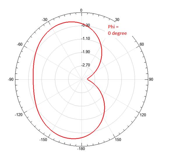 Visualizing antenna radiation patterns — Singularity