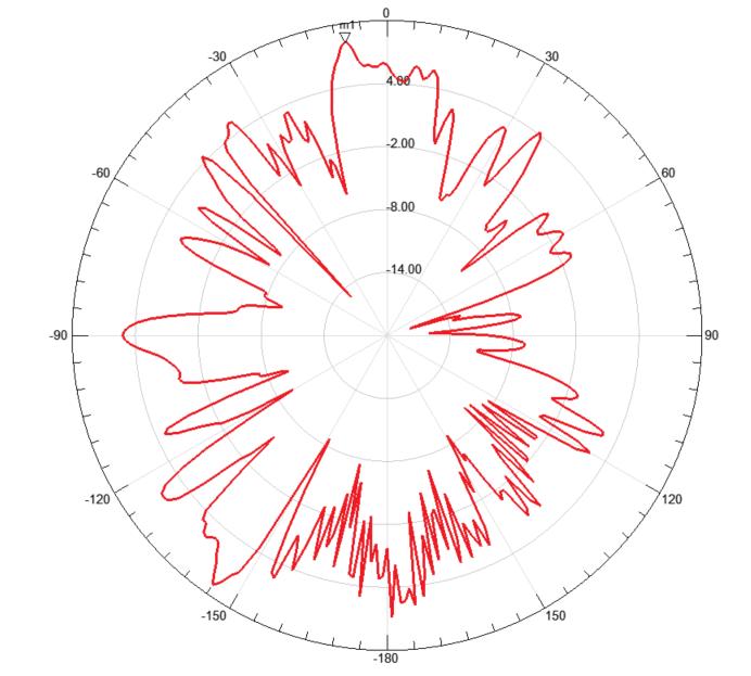 In Car Radiation Pattern