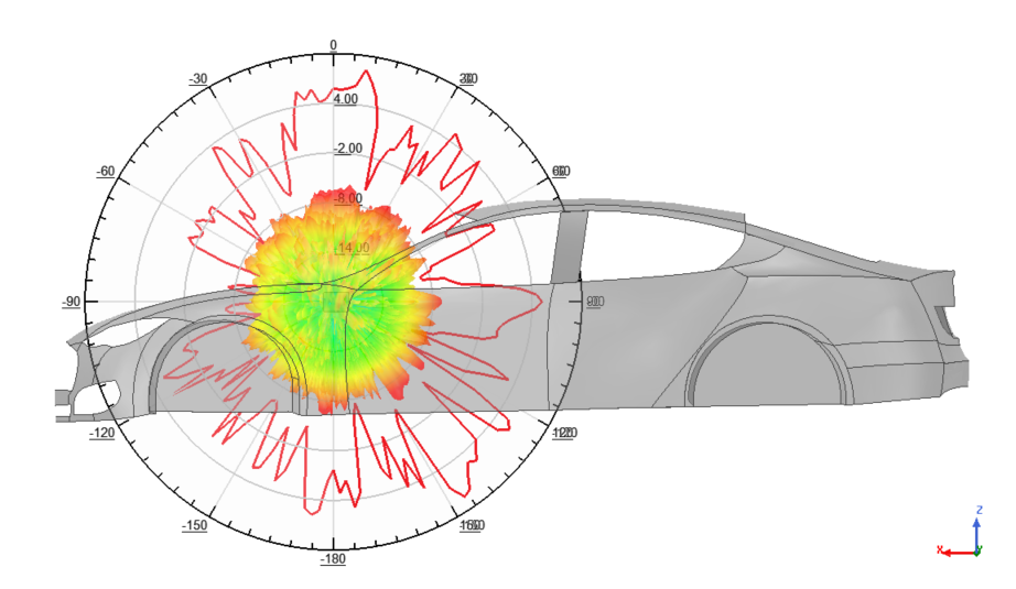 Radiation pattern with car model