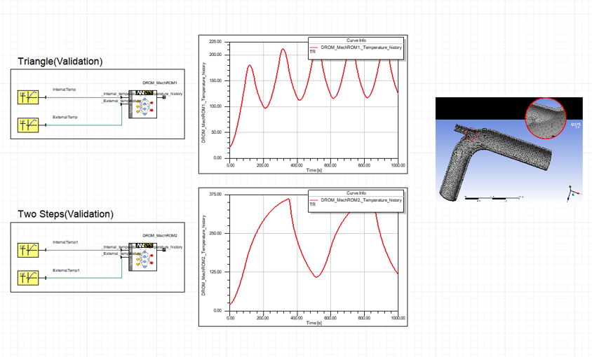 Use in system level simulation