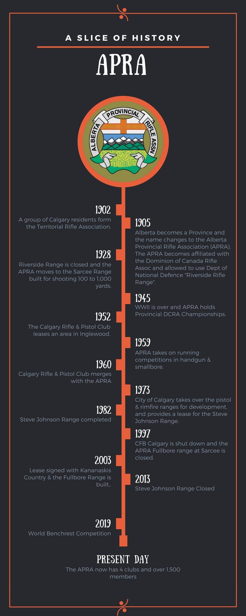 APRA Timeline.jpg