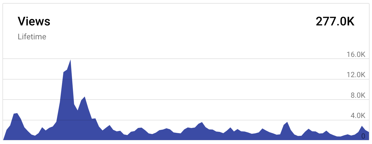 """Sample view profile for a DailyTekk video with a Video-Level Sponsorship ad. The video — Unbelievably Useful Mac Apps — was sponsored by Webroot and received nearly 300,000 views from January through April 2018. Many videos experience an early spike in views and then settle into a """"long tail"""" period."""