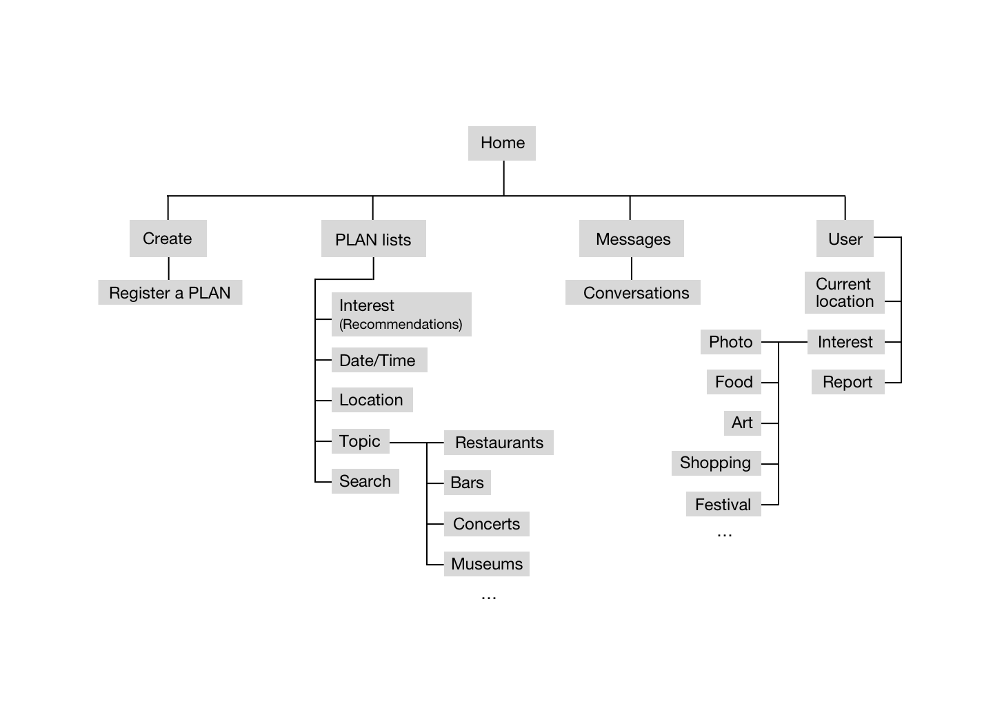 sitemap2.png