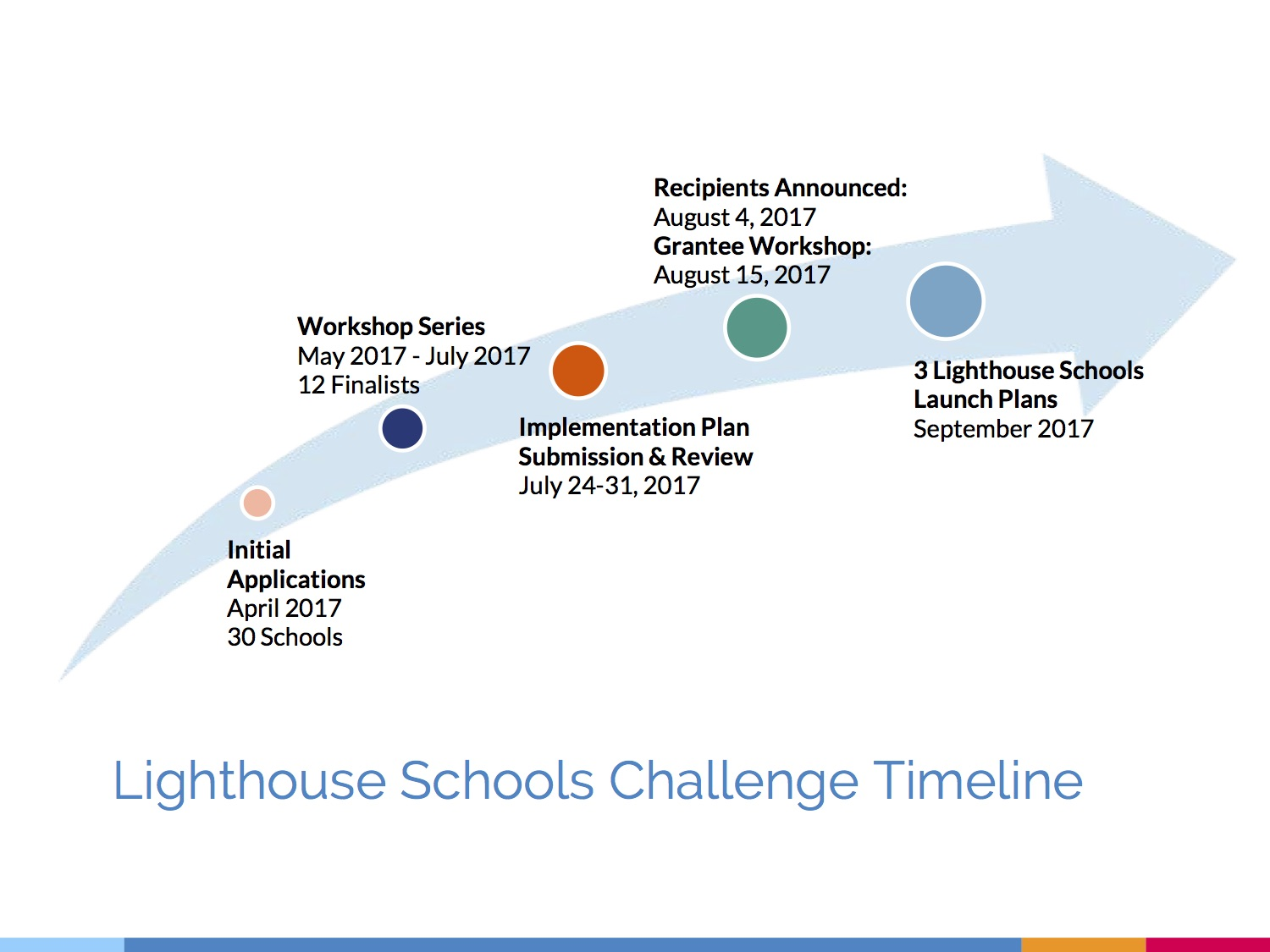 Lighthouse School Process Deck4.jpg