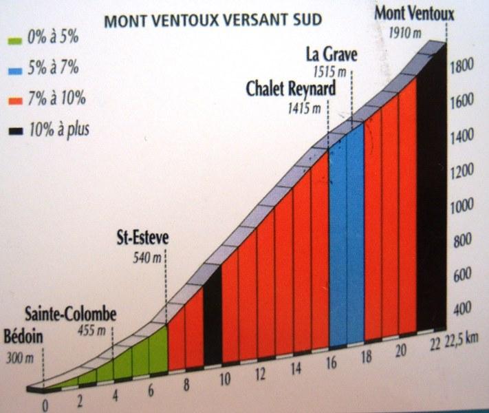 Weehoo on mont Ventoux