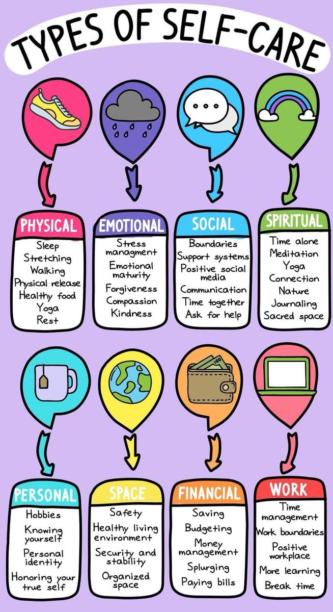 Types of Self Care Chart - Courtesy of  http://lisaberne.com/2019/05/22/types-of-self-care/