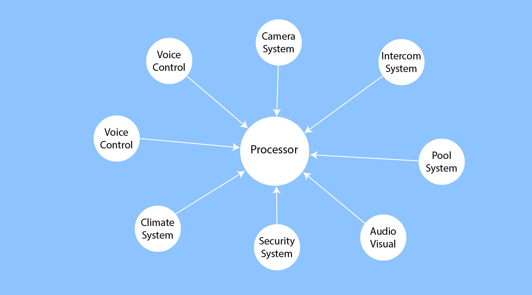 Automation spider graph.png