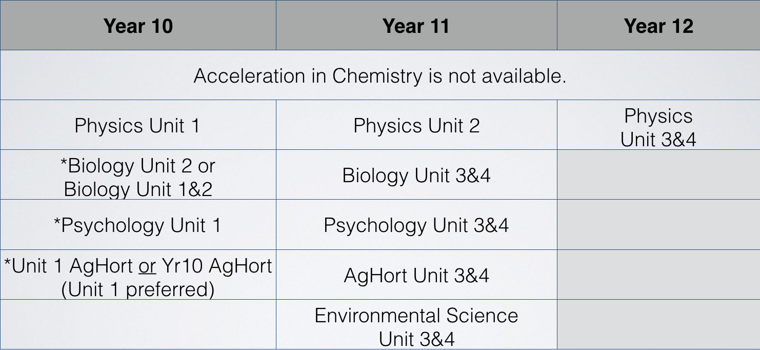 Year-9-into-10-Science.pptx.jpg
