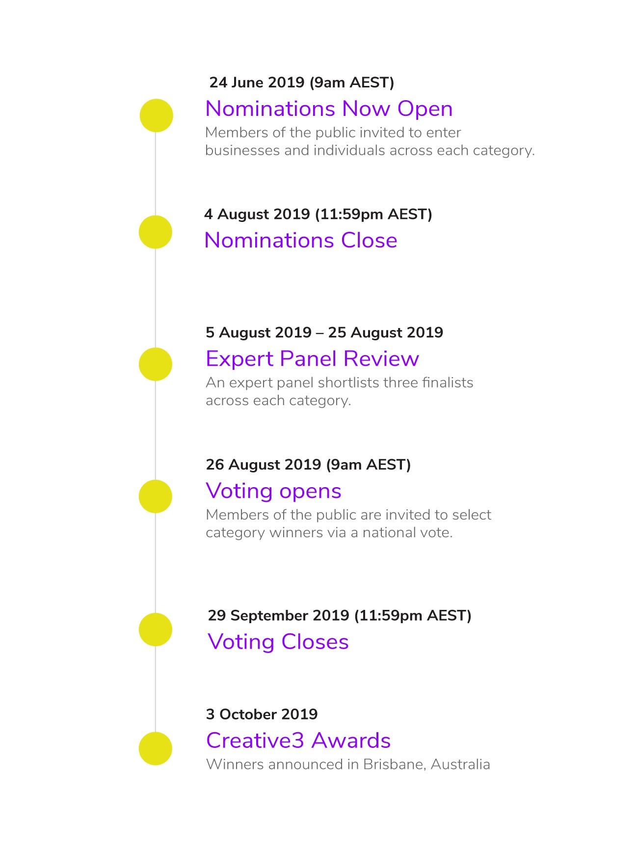 C3+-+Key+Dates+Timeline_update-01.jpg