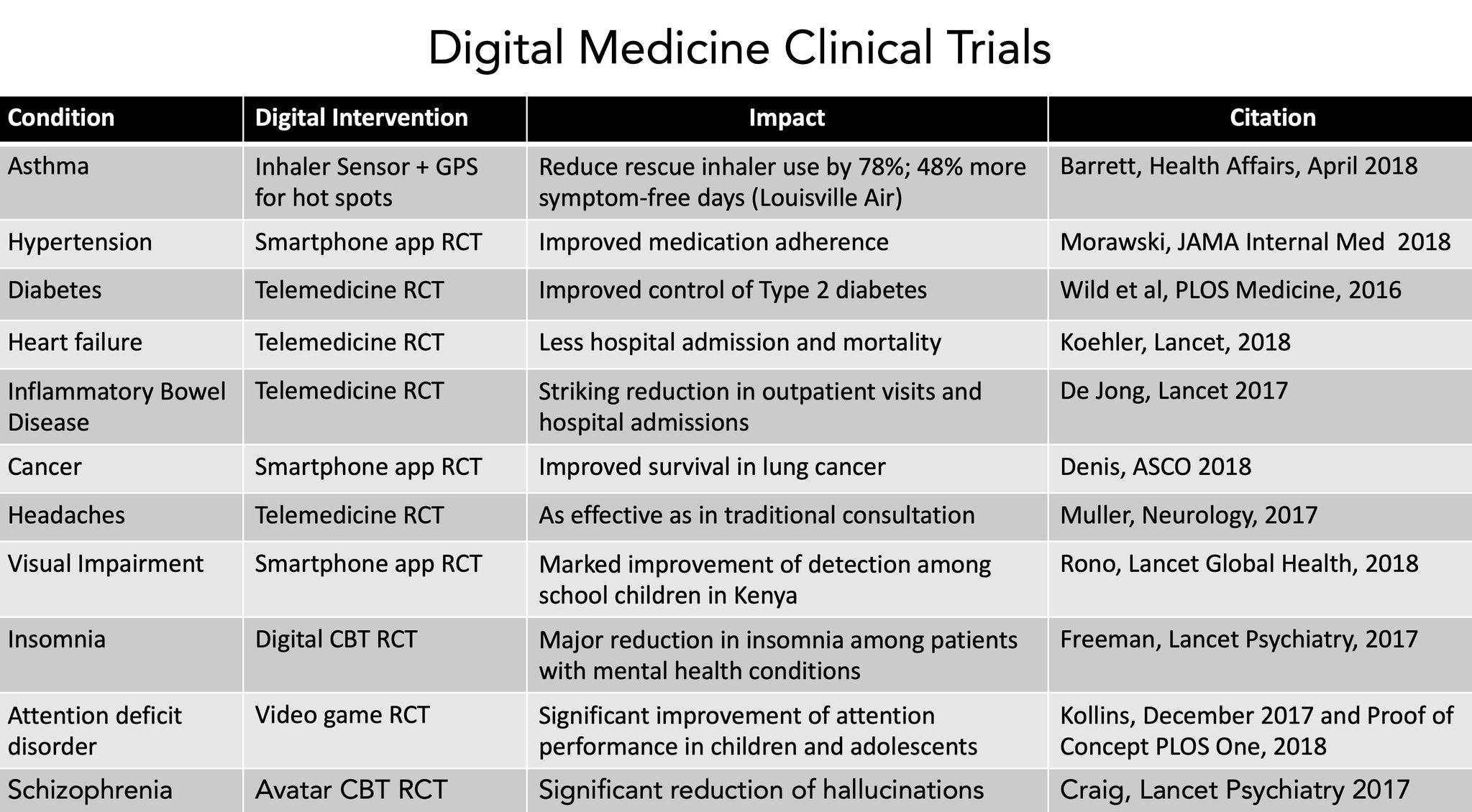 Digital Medicine Clinical Trials - via Eric Topol