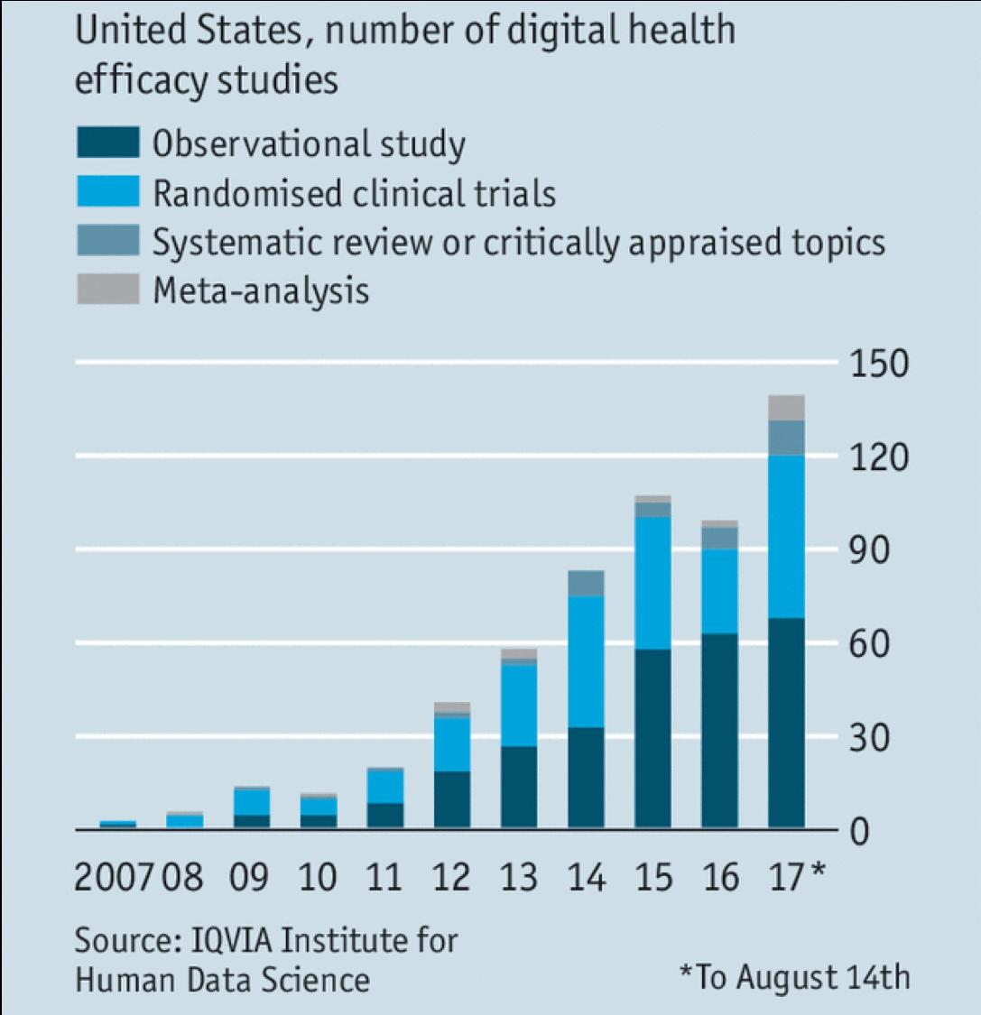 Digital Health Efficacy Studies.png