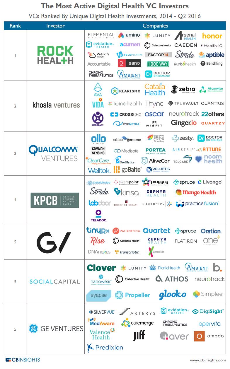Top-Digital-Health-Investors1 (1).png