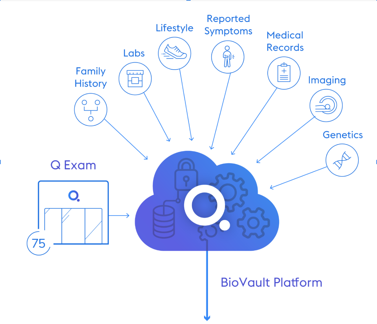 The Q BioVault Platform, Q. Bio -
