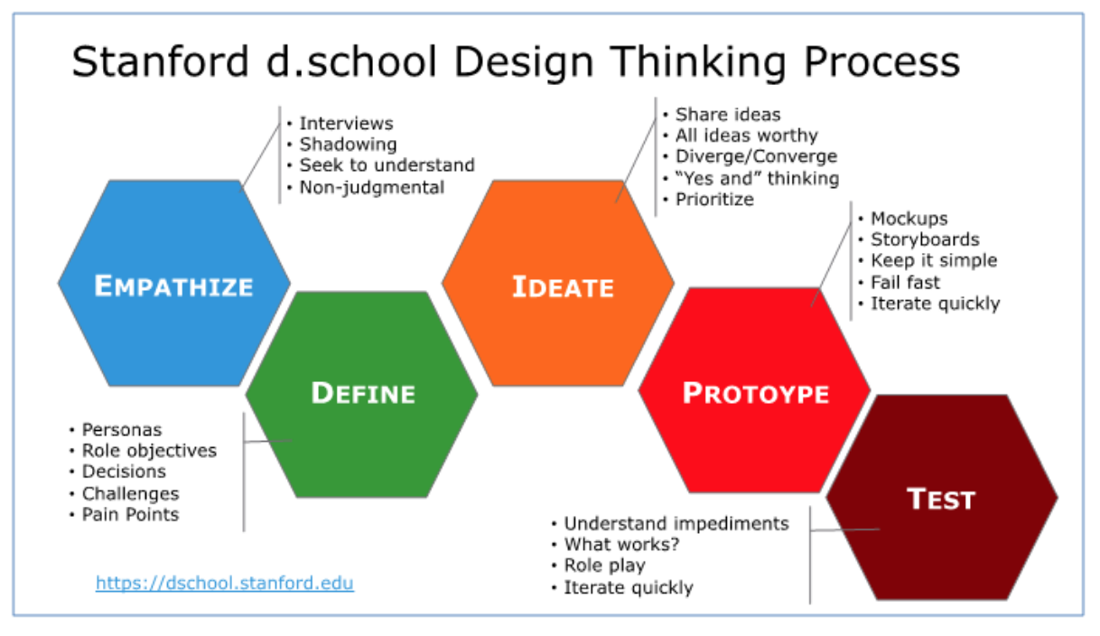 d.school Stanford Virtual Crash Course - A Virtual Crash Course in Design Thinking