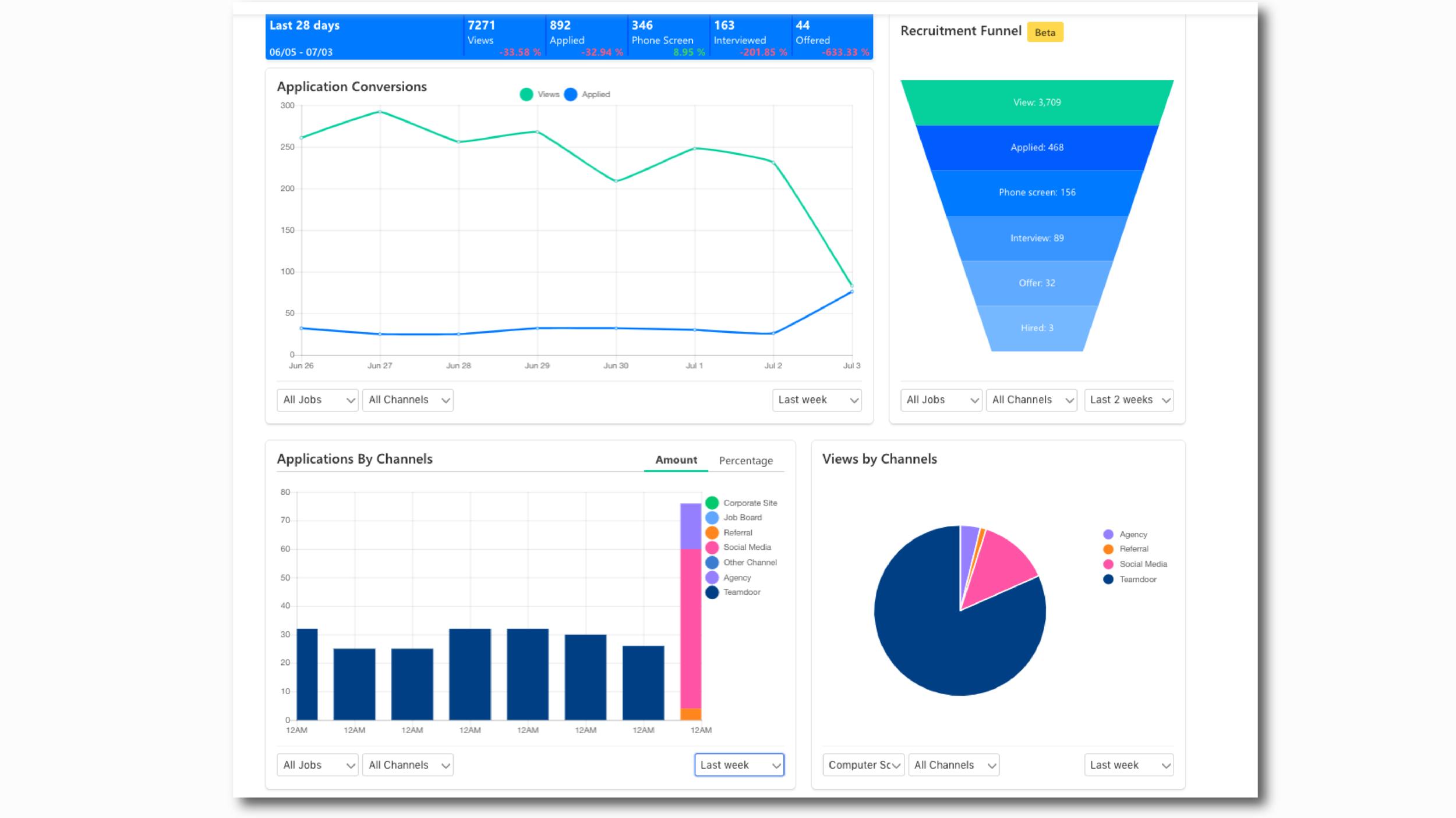 Teamdoor 後台提供漏斗圖、圓餅圖,將資料視覺化呈現,方便追蹤成效(此圖為示意圖)