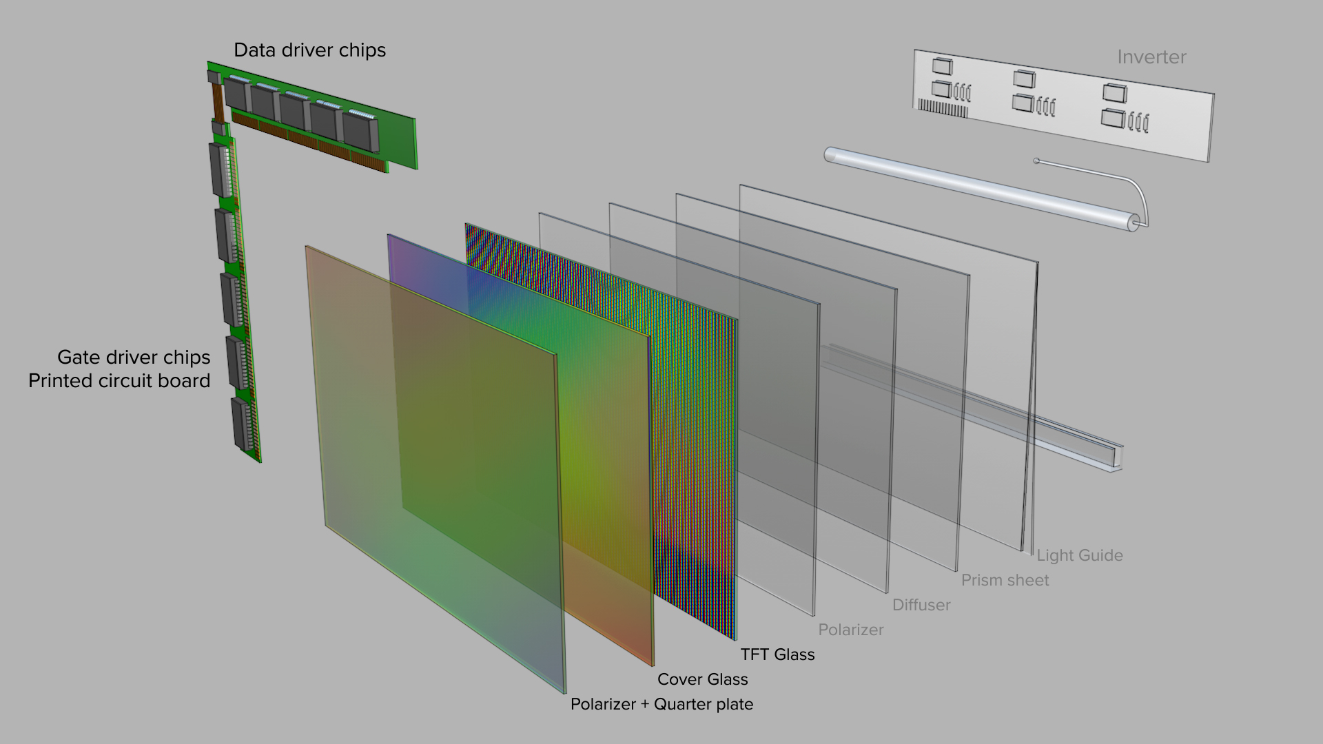 OLED 3 Layers