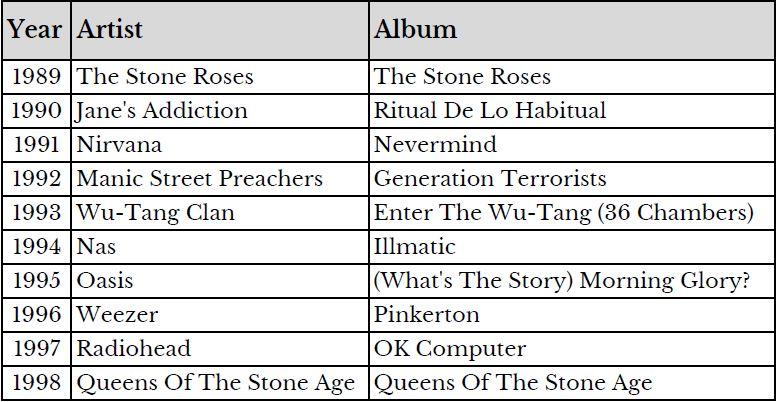 30 Years, 30 Albums - 1989-1998.JPG