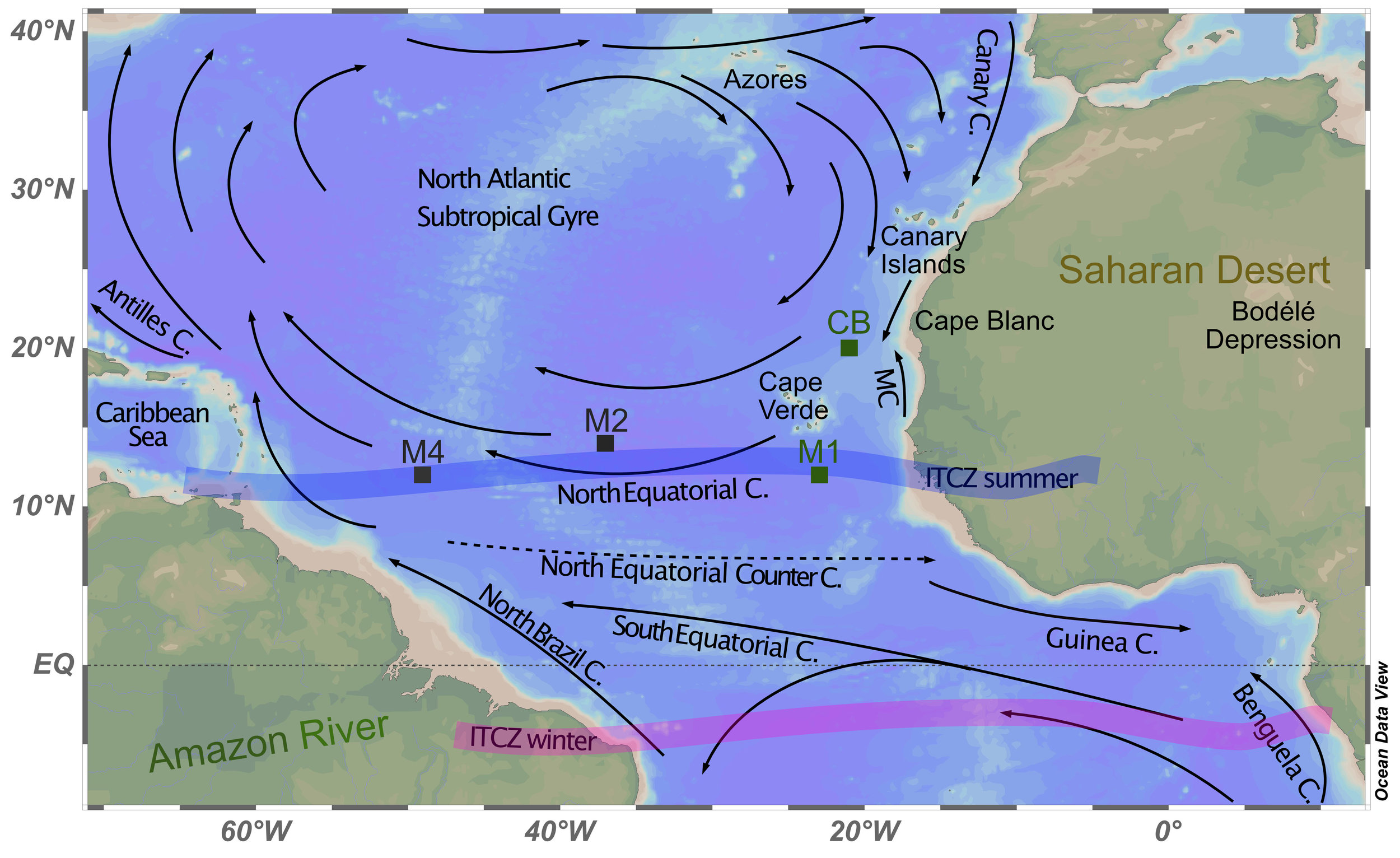 This is our study area, across the tropical North Atlantic. You can see the location of the sediment trap mooring sites (squares) and main surface currents (arrows) (adapted from Mann and Lazier, 2006 and Pelegrí et al., 2017). The seasonal migration of the Intertropical Convergence Zone was schematically drawn according to Basha et al. (2015).
