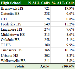Total 911 Calls by HS.png