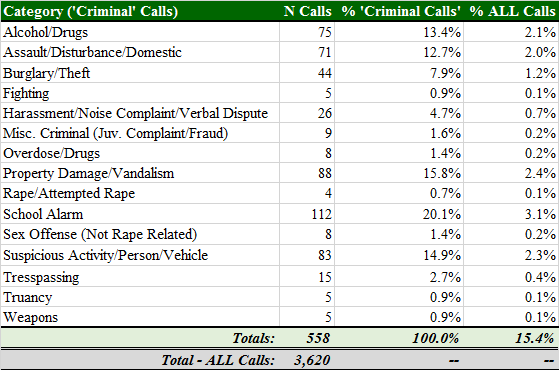 Total Calls by 'Criminal' Category.png