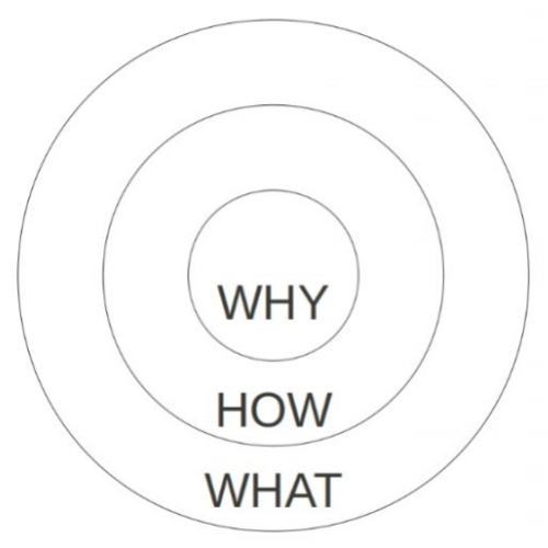 FINDING THE 'WHY' IN 'WHAT' YOU DO