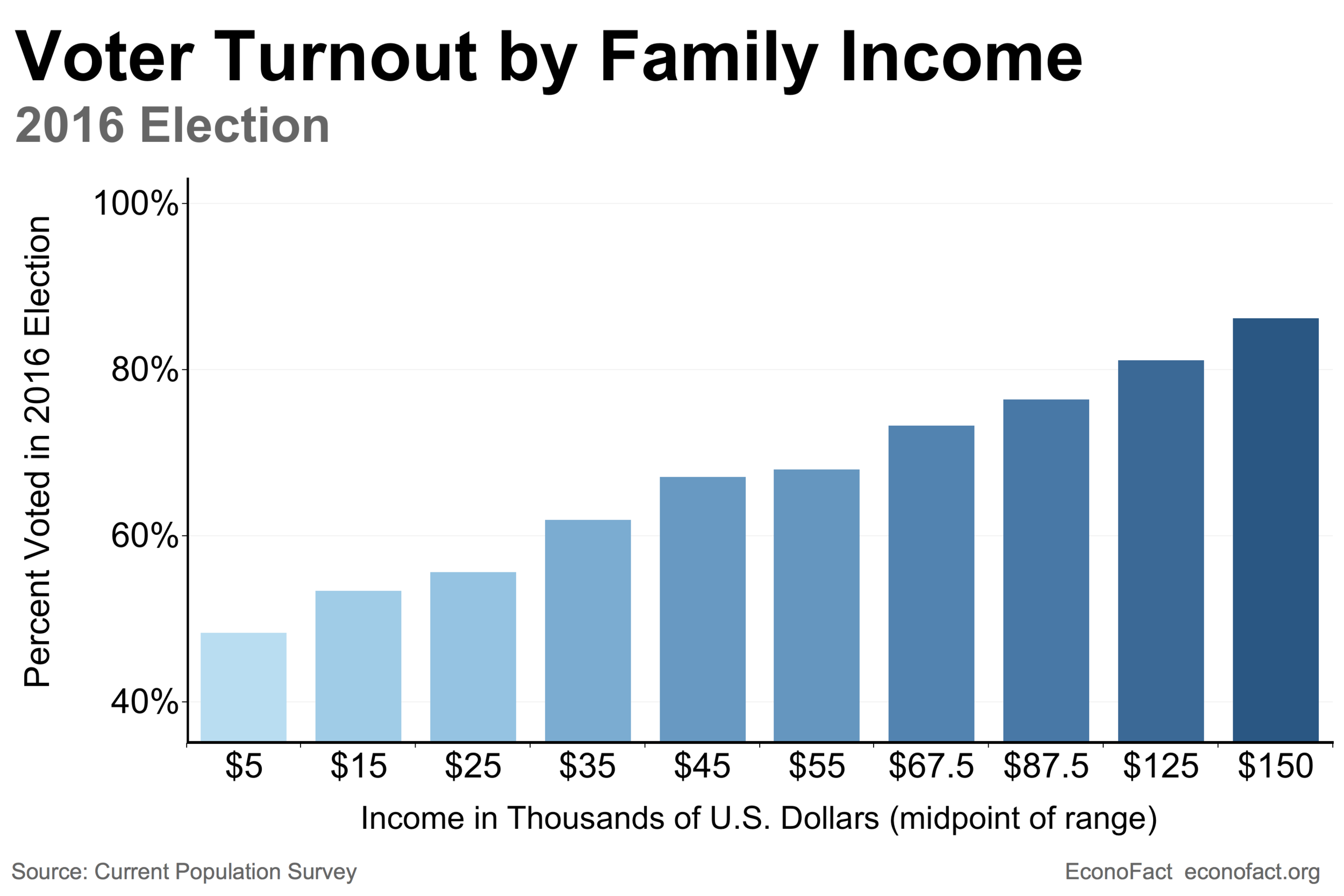 Voting-Income-chart-web-v2.png
