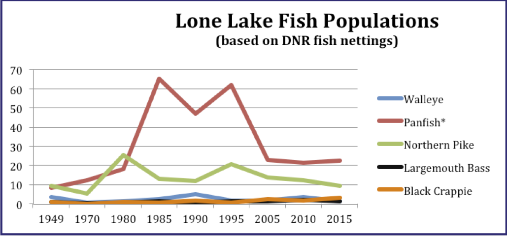 * Panfish includes Bluegill, Pumpkinseed, Hybrid and Green Sunfish.