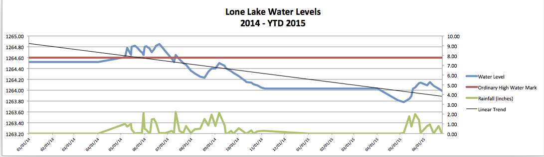 Residents Dave Scott and Jerry Nelson collect and report precipitation, lake level and water clarity data. They take Secchi disk readings regularly throughout the ice-free season to measure water clarity. Marty Cook provides the graphical representation.