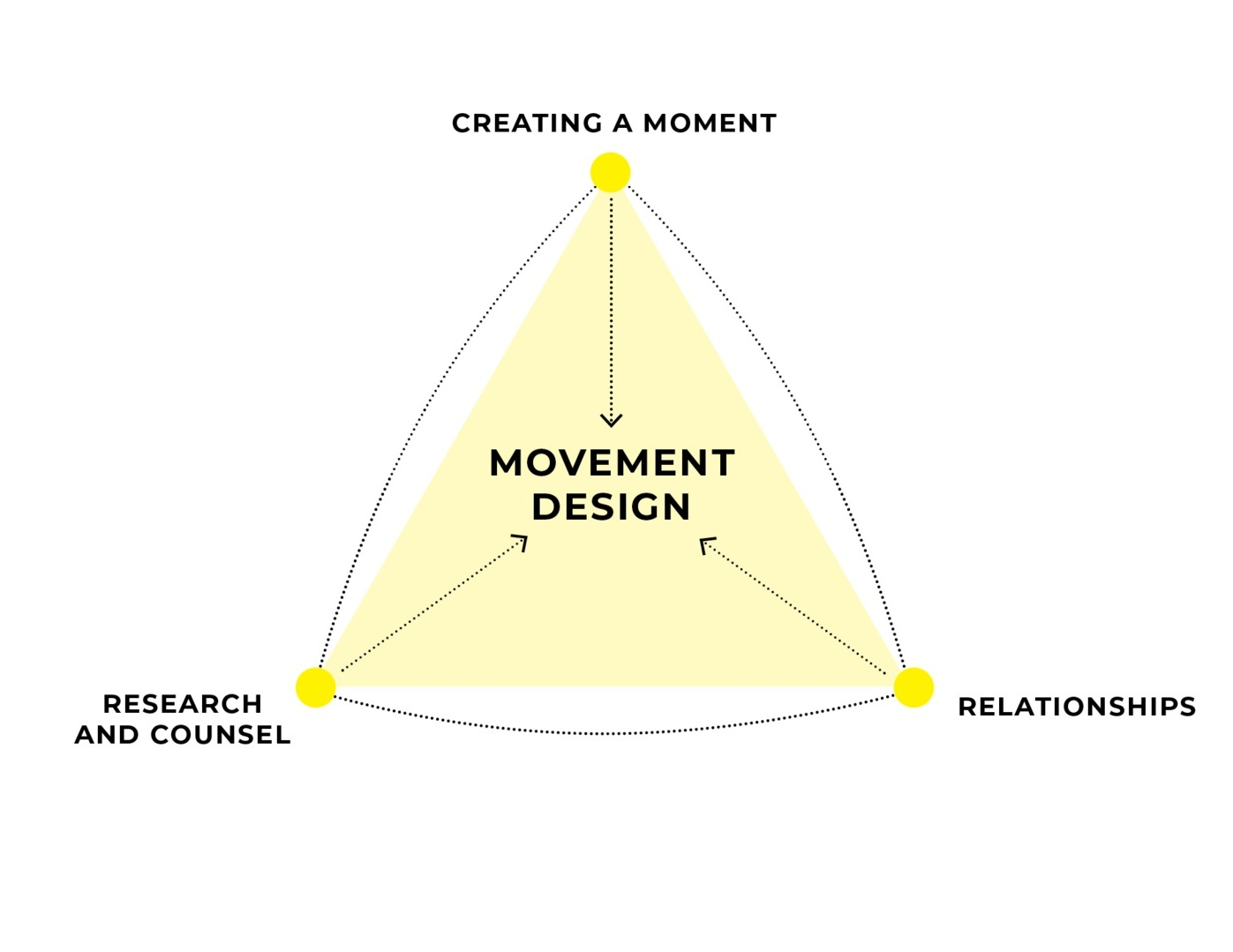 INFLUENCE|SG Movement Design