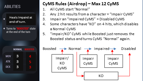 This is the mockup version of our new CyMS rules. Don't worry, CyMS mug shots will come back!