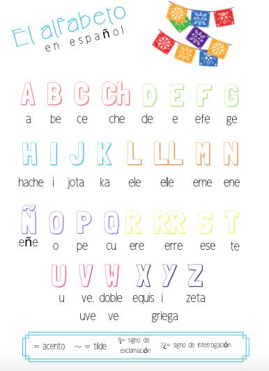 El alfabeto- A Spanish Alphabet Guide Sheet for Spanish 1/Beginner  Levels of Spanish