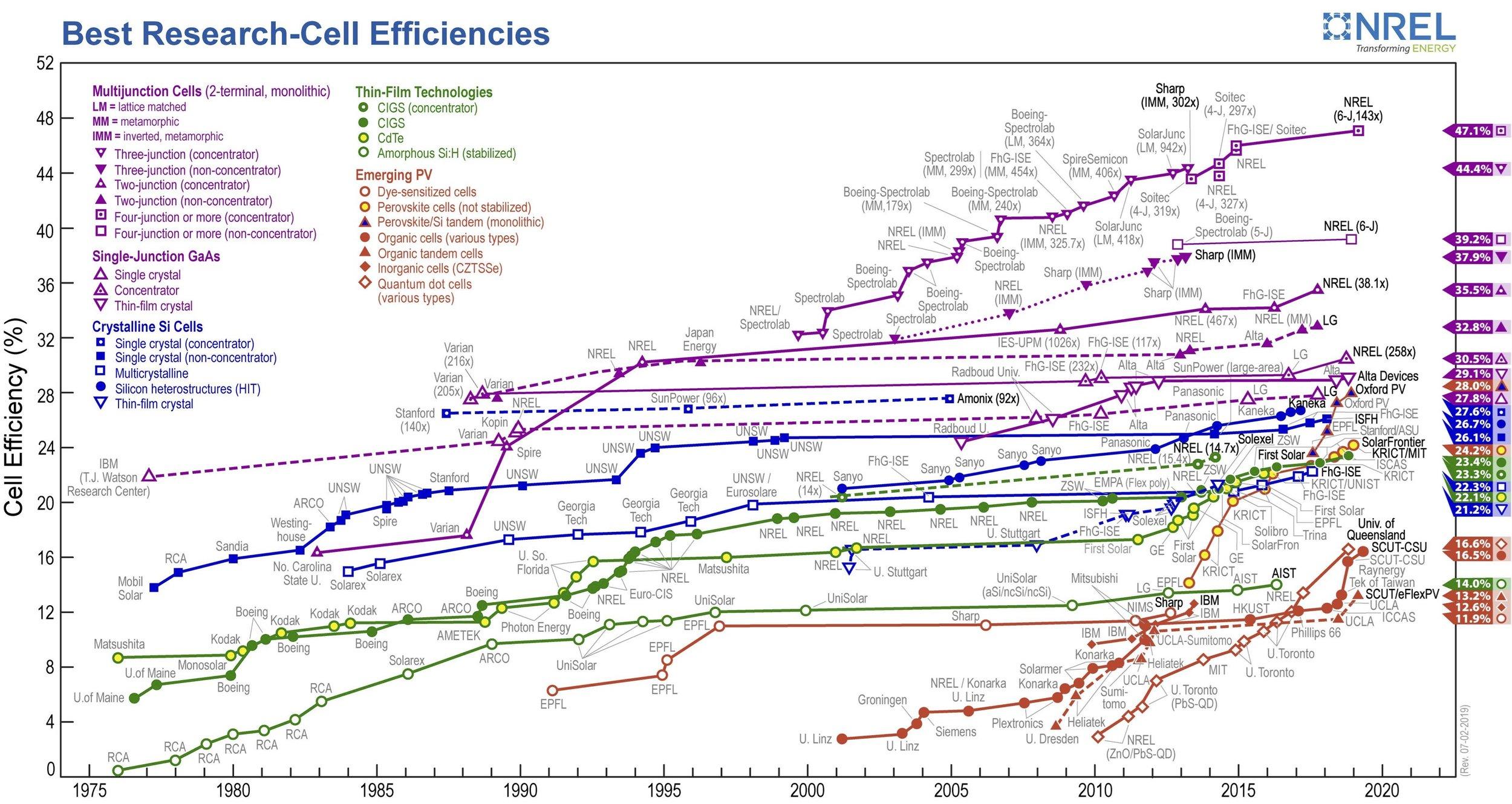 best-research-cell-efficiencies.20190703.jpg