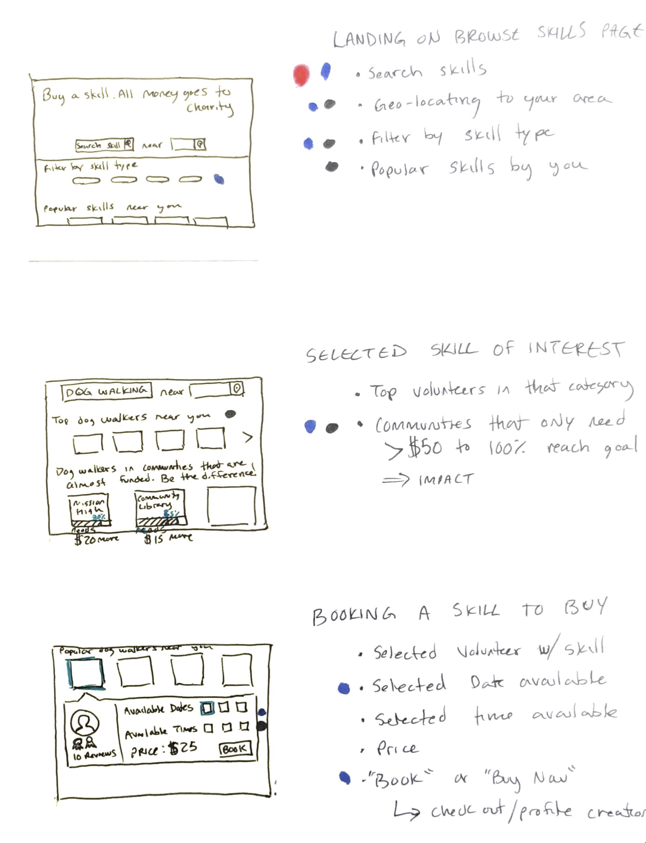 Storyboard that I drew that shows the flow from the landing page to booking a volunteer