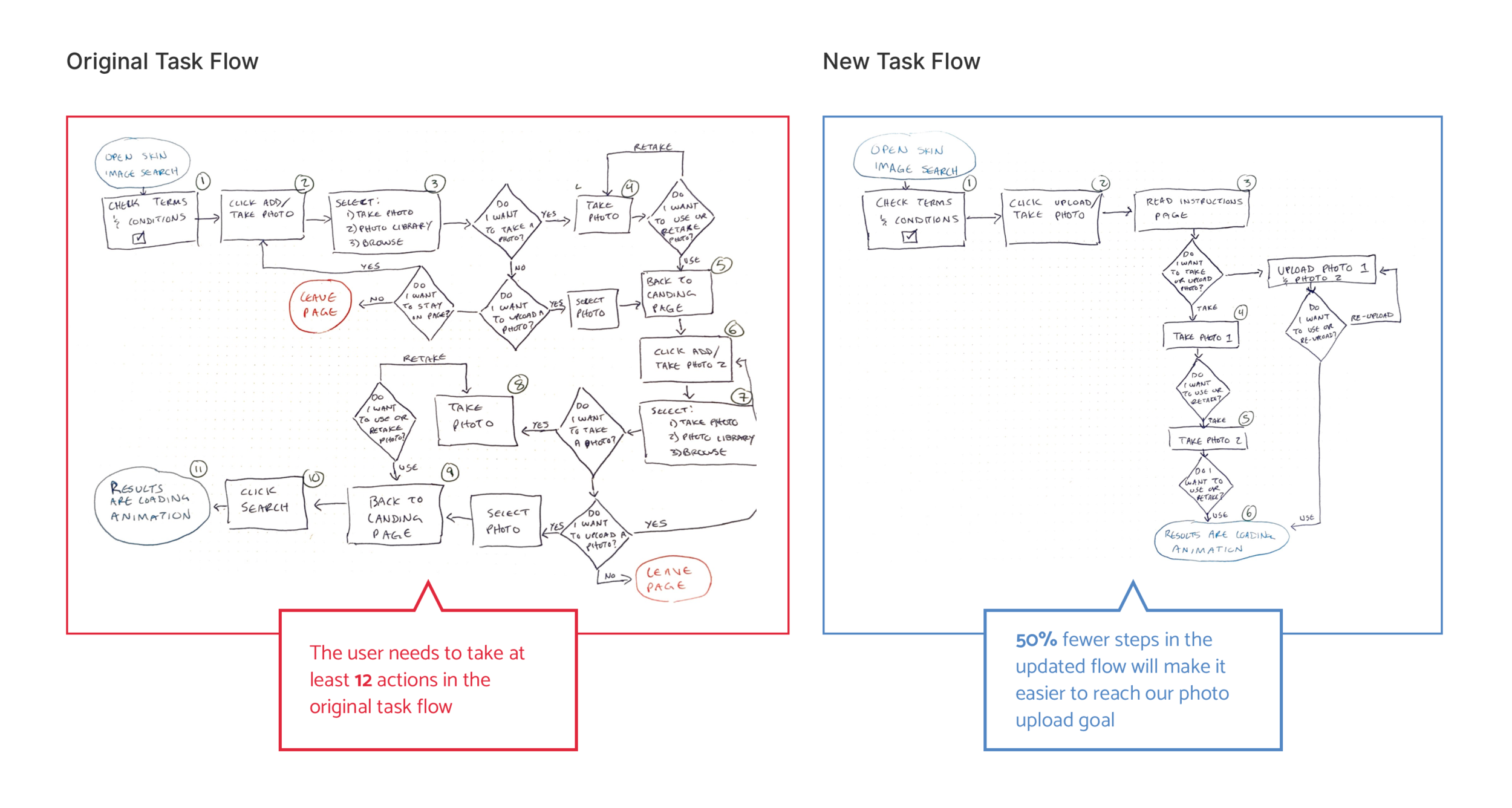 Original task flow compared with a new task flow