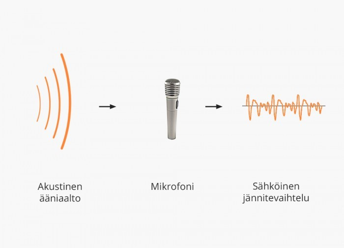 Mikrofonit-Mikrofoni_akustis-sähköisenä_muuntimena.jpg