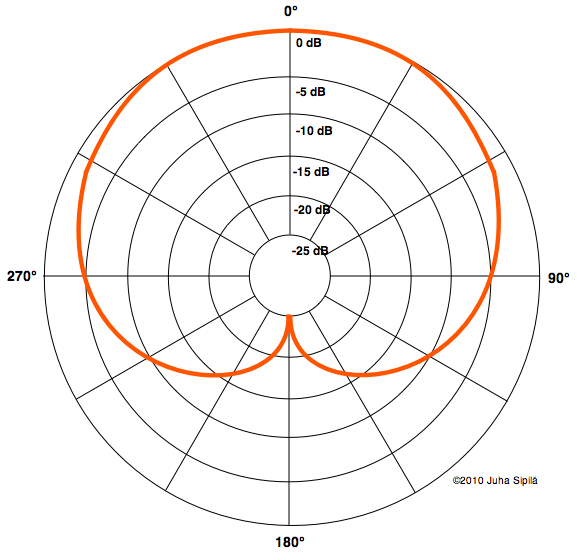 Useimmiten piirroksiin on merkitty suuntakuvio ainoastaan 1 kHz taajuudella. Korkeammilla taajuuksilla suuntakuvio kapenee ja matalammilla taajuuksilla se levenee.