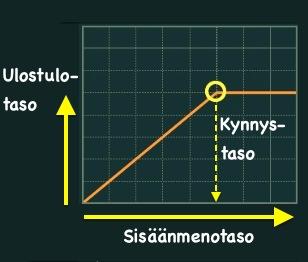 FX-Dynamiikka_Limitterin_siirtofunktio.jpeg