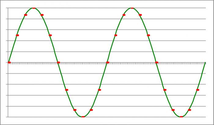 Ääniaalto ja AD-muuntimen näyttenottohetket (punaiset pisteet)