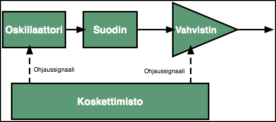 Synat_signaalitie.png